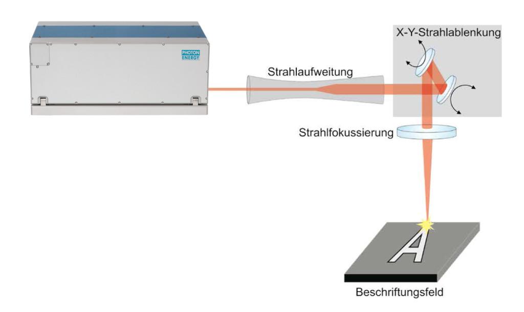 ultrakurzpuls-laser Aufbau Beschriftungsanwendungen