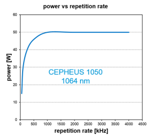 Repetition rate Laser Strahlquelle CEPHEUS 1050