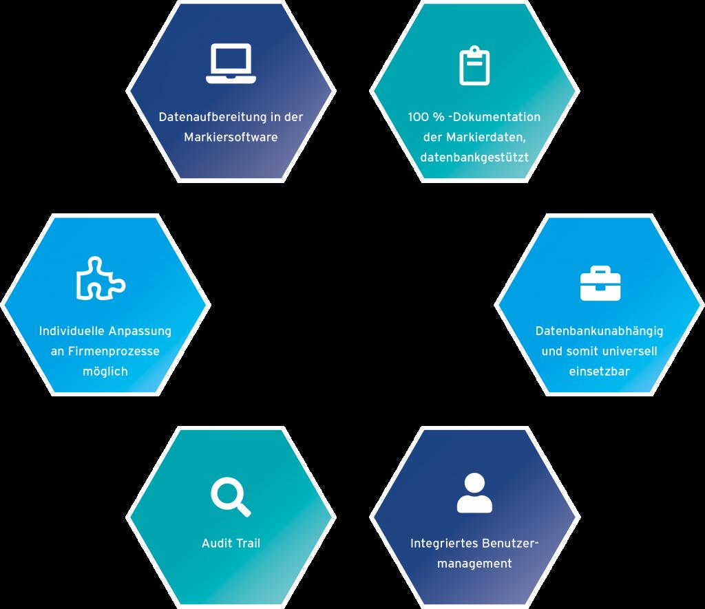 Vorteile der UDI Control der Lasermarkier-Software PHOTONmark